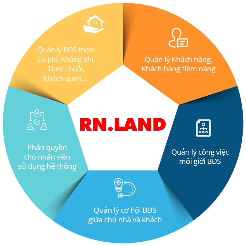 RN-land